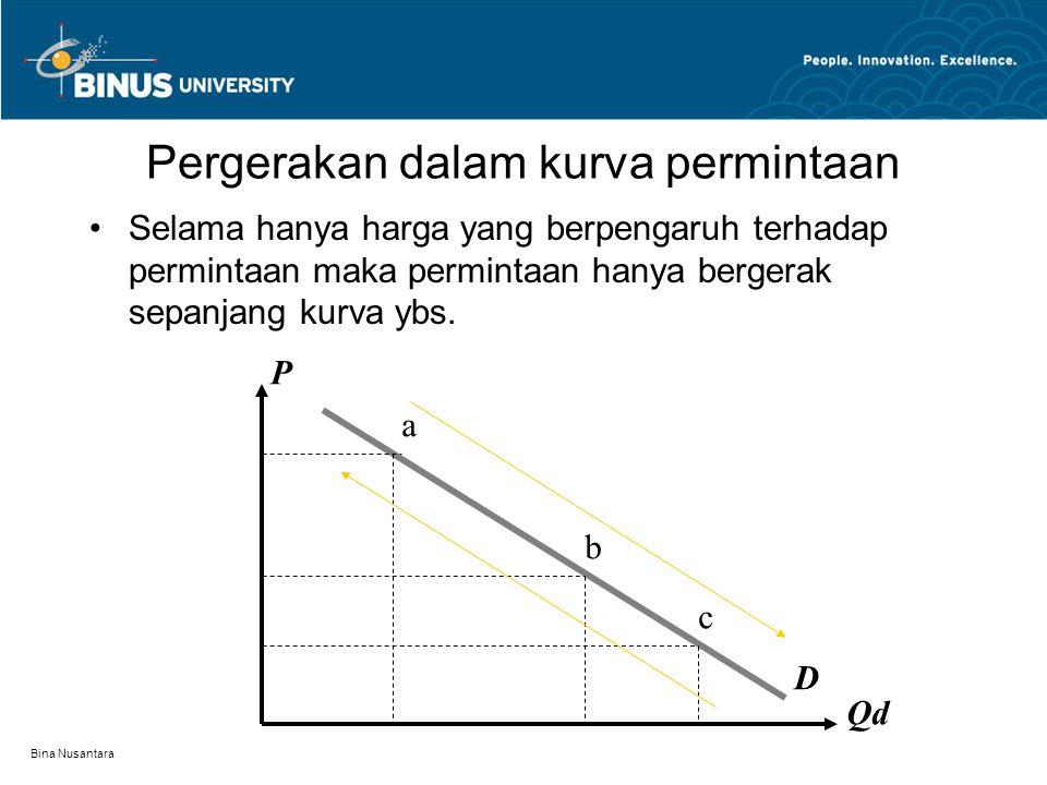 Bina Nusantara Hukum Permintaan (The law of downward sloping demand) Bila harga (P) naik  permintaan (Qd) turun, bila P turun  Qd naik, asumsi ceter