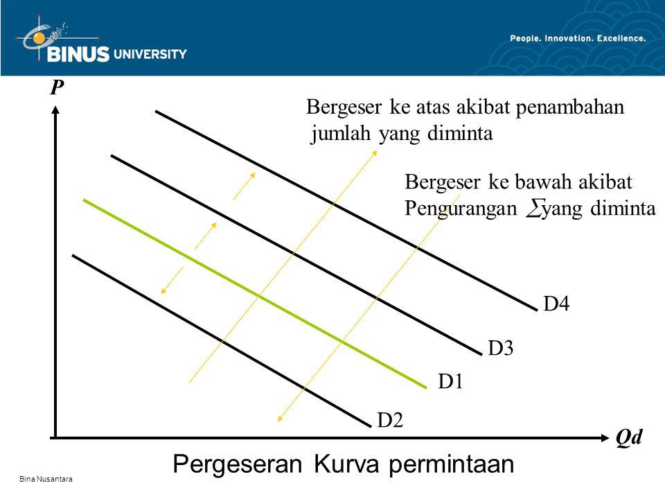 Bina Nusantara Pergeseran Kurva permintaan D1 D2 D3 D4 P Qd Bergeser ke atas akibat penambahan jumlah yang diminta Bergeser ke bawah akibat Pengurangan  yang diminta