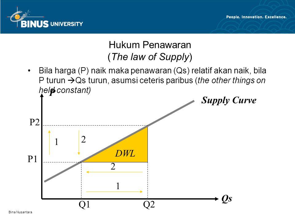 Bina Nusantara Hukum Penawaran (The law of Supply) Bila harga (P) naik maka penawaran (Qs) relatif akan naik, bila P turun  Qs turun, asumsi ceteris paribus (the other things on held constant) DWL 1 1 2 2 P1 P2 Q1Q2 P Qs Supply Curve