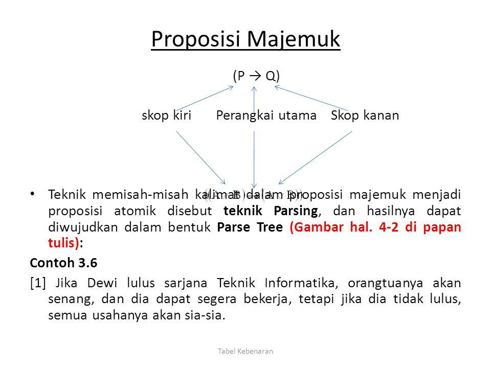 Proposisi Majemuk (P → Q) skop kiri Perangkai utama Skop kanan Teknik memisah-misah kalimat dalam proposisi majemuk menjadi proposisi atomik disebut t