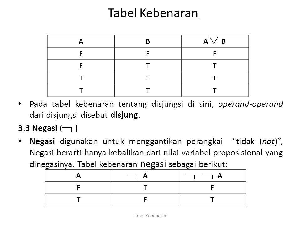 Tabel Kebenaran Pada tabel kebenaran tentang disjungsi di sini, operand-operand dari disjungsi disebut disjung. 3.3 Negasi ( ) Negasi digunakan untuk