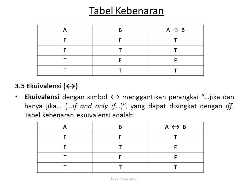 """3.5 Ekuivalensi (↔) Ekuivalensi dengan simbol ↔ menggantikan perangkai """"…jika dan hanya jika… (…if and only if…)"""", yang dapat disingkat dengan iff. Ta"""