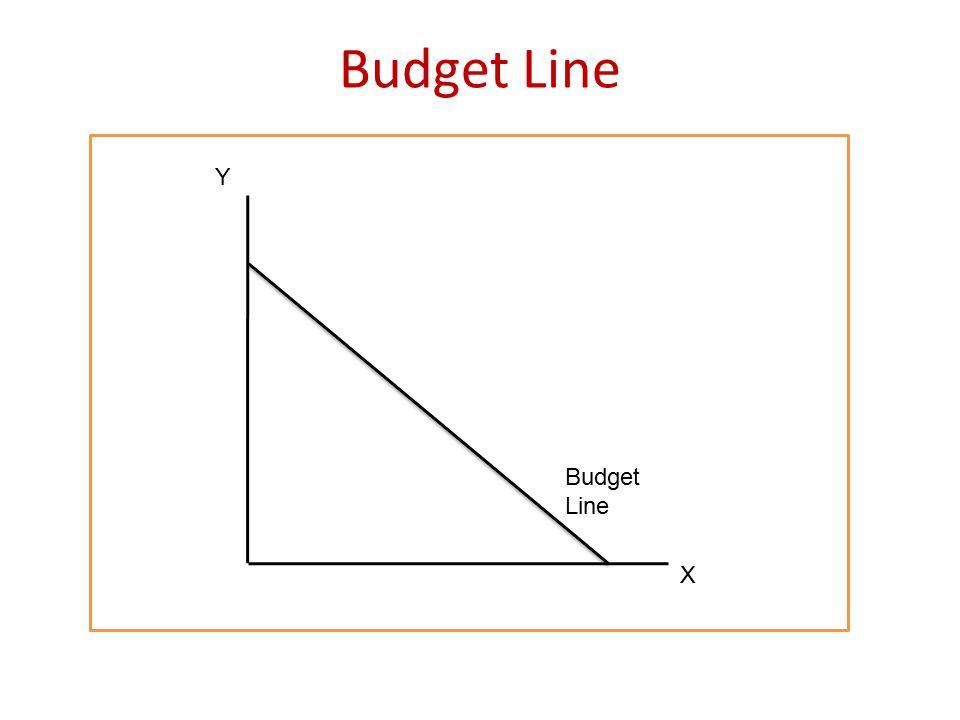 Budget Line Y X