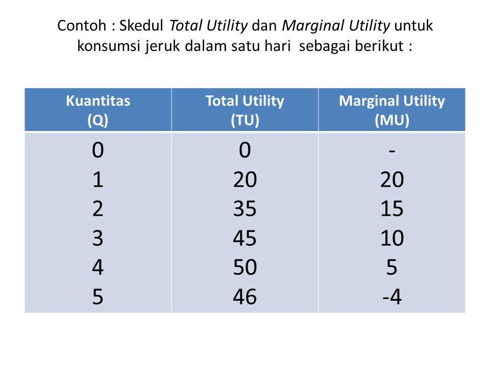 Contoh : Skedul Total Utility dan Marginal Utility untuk konsumsi jeruk dalam satu hari sebagai berikut : Kuantitas (Q) Total Utility (TU) Marginal Utility (MU) 012345012345 0 20 35 45 50 46 - 20 15 10 5 -4