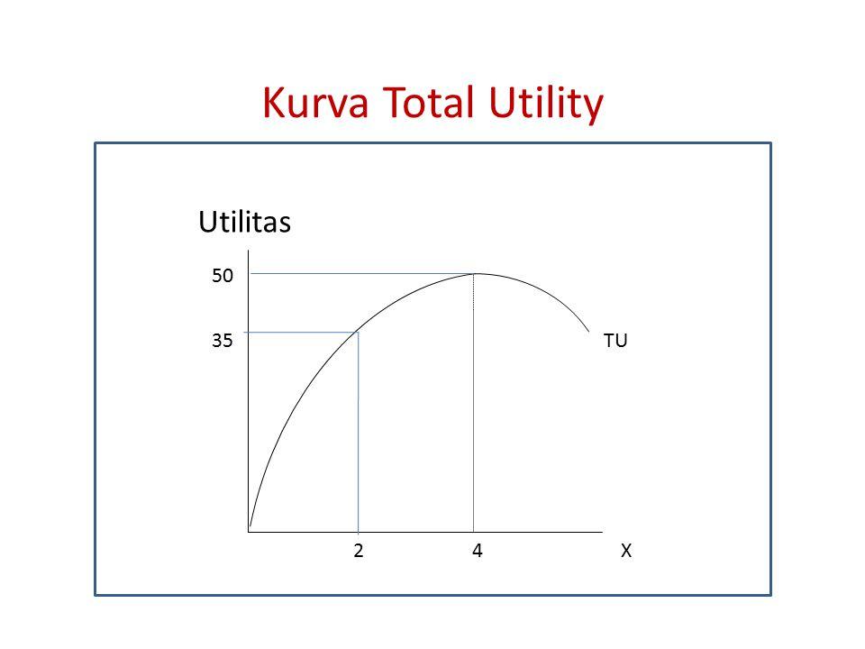 Kurva Marginal Utility Utilitas MU X