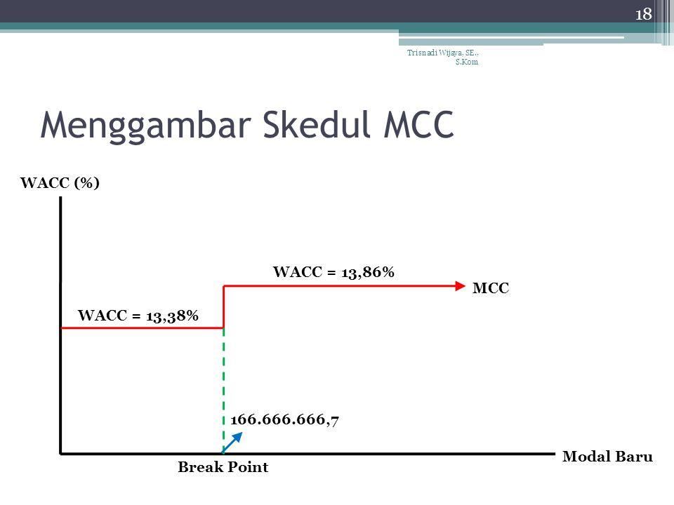 Menggambar Skedul MCC Trisnadi Wijaya, SE., S.Kom 18 WACC = 13,38% WACC = 13,86% MCC Break Point Modal Baru WACC (%) 166.666.666,7