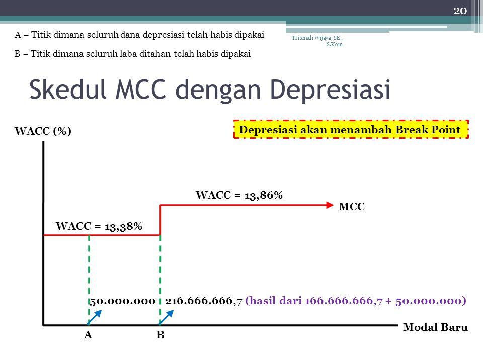 Skedul MCC dengan Depresiasi Trisnadi Wijaya, SE., S.Kom 20 WACC = 13,38% WACC = 13,86% MCC B Modal Baru WACC (%) 50.000.000216.666.666,7 (hasil dari 166.666.666,7 + 50.000.000) A Depresiasi akan menambah Break Point A = Titik dimana seluruh dana depresiasi telah habis dipakai B = Titik dimana seluruh laba ditahan telah habis dipakai