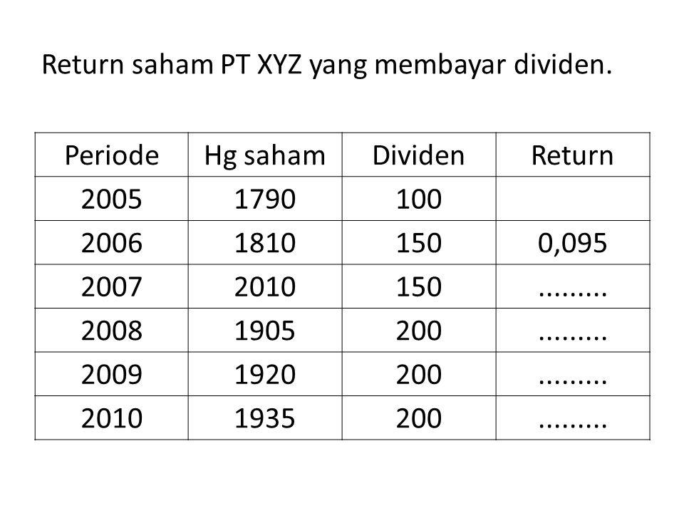 Return saham PT XYZ yang membayar dividen. PeriodeHg sahamDividenReturn 20051790100 200618101500,095 20072010150......... 20081905200......... 2009192