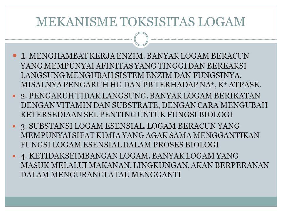 MEKANISME TOKSISITAS LOGAM 1. MENGHAMBAT KERJA ENZIM. BANYAK LOGAM BERACUN YANG MEMPUNYAI AFINITAS YANG TINGGI DAN BEREAKSI LANGSUNG MENGUBAH SISTEM E