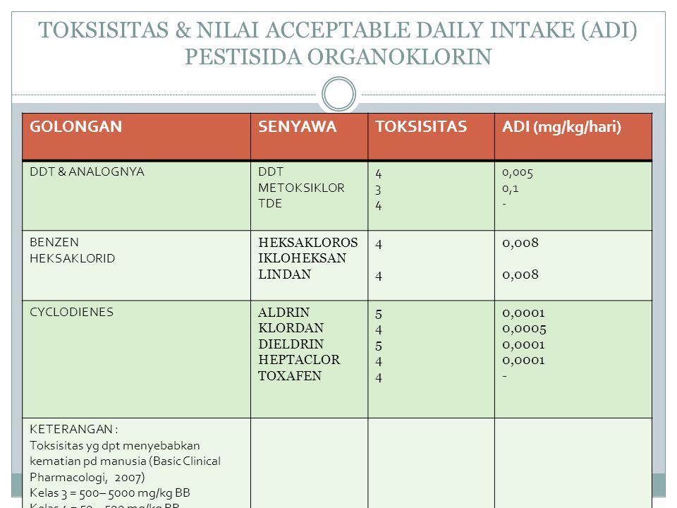 TOKSISITAS & NILAI ACCEPTABLE DAILY INTAKE (ADI) PESTISIDA ORGANOKLORIN GOLONGANSENYAWATOKSISITASADI (mg/kg/hari) DDT & ANALOGNYADDT METOKSIKLOR TDE 4