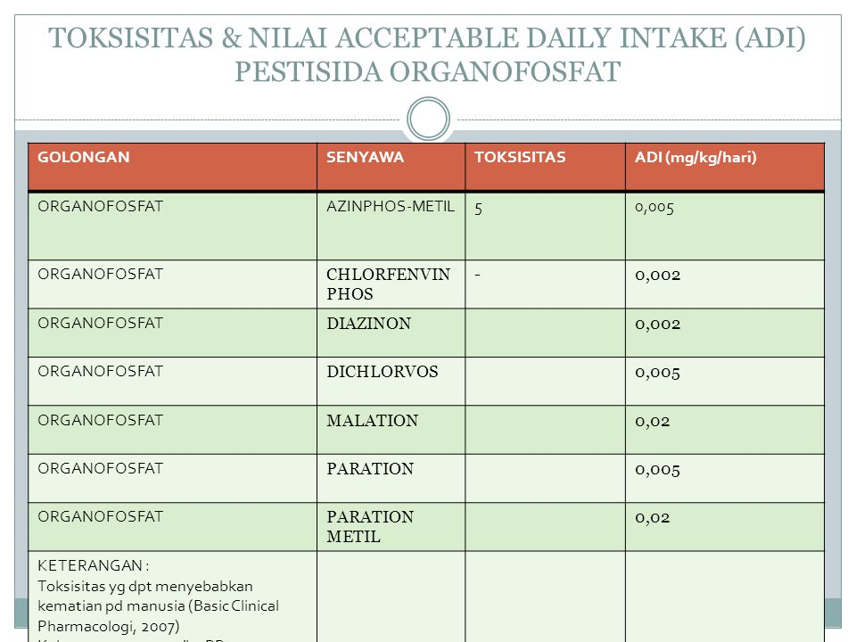 TOKSISITAS & NILAI ACCEPTABLE DAILY INTAKE (ADI) PESTISIDA ORGANOFOSFAT GOLONGANSENYAWATOKSISITASADI (mg/kg/hari) ORGANOFOSFATAZINPHOS-METIL50,005 ORG