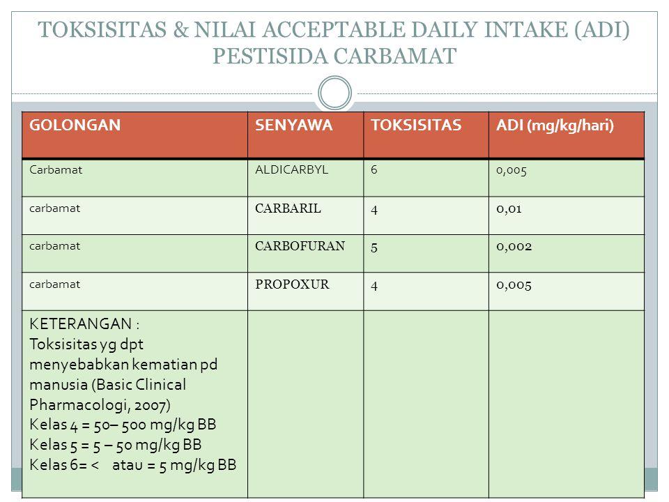 TOKSISITAS & NILAI ACCEPTABLE DAILY INTAKE (ADI) PESTISIDA CARBAMAT GOLONGANSENYAWATOKSISITASADI (mg/kg/hari) CarbamatALDICARBYL60,005 carbamat CARBAR