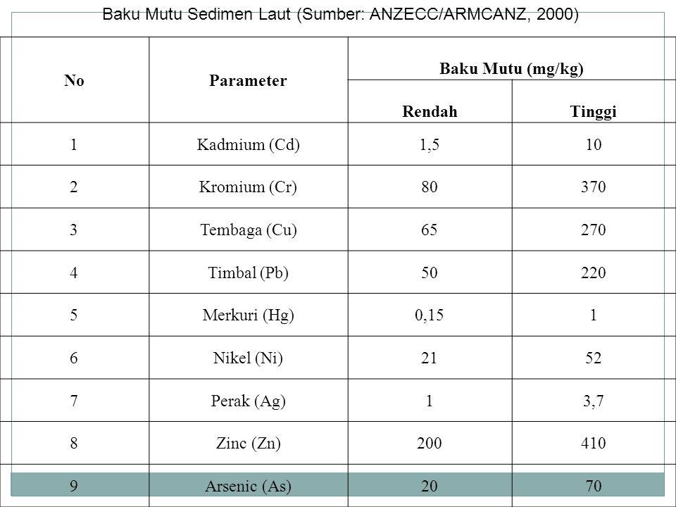 NoParameter Baku Mutu (mg/kg) RendahTinggi 1Kadmium (Cd)1,510 2Kromium (Cr)80370 3Tembaga (Cu)65270 4Timbal (Pb)50220 5Merkuri (Hg)0,151 6Nikel (Ni)21