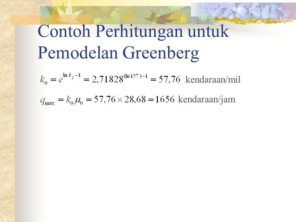Contoh Perhitungan untuk Pemodelan Greenberg kendaraan/mil kendaraan/jam