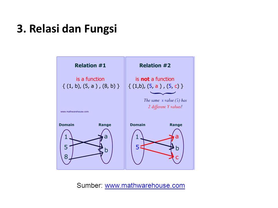 3. Relasi dan Fungsi Sumber: www.mathwarehouse.comwww.mathwarehouse.com