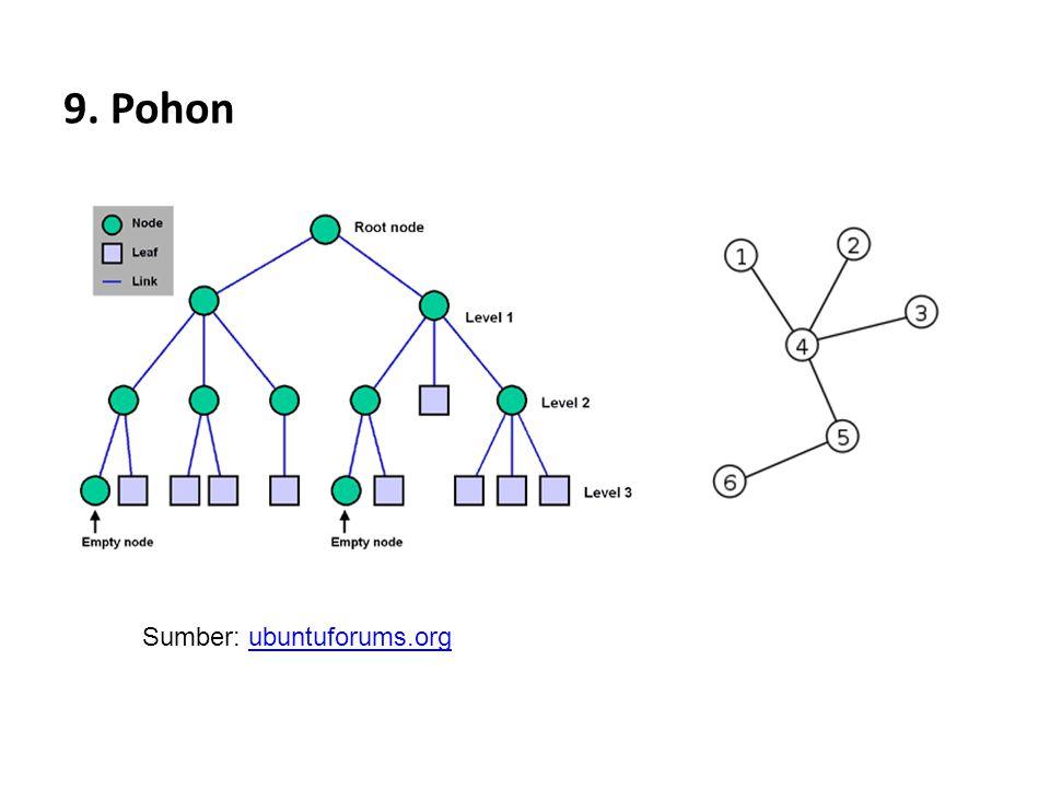 9. Pohon Sumber: ubuntuforums.orgubuntuforums.org