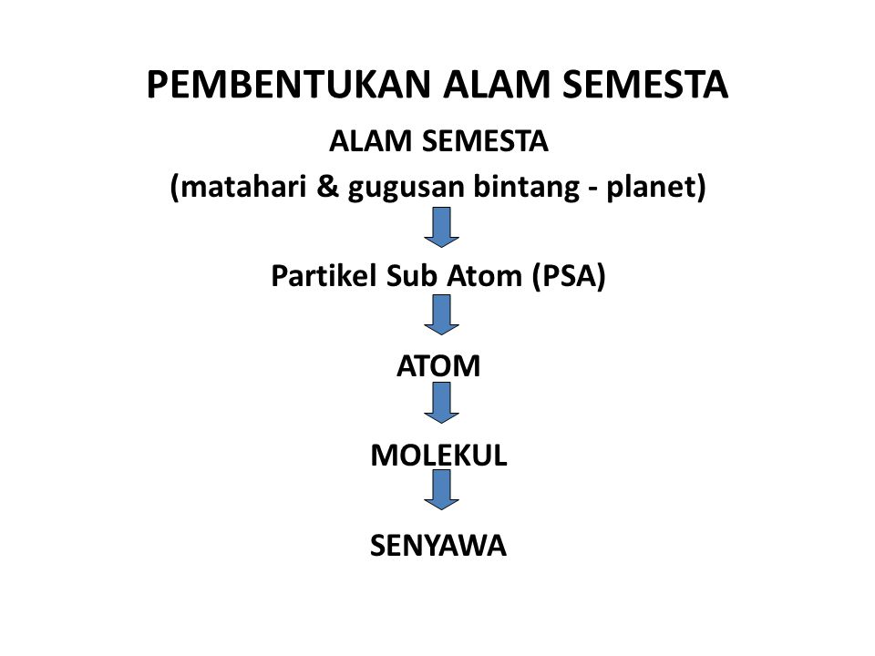PEMBENTUKAN ALAM SEMESTA ALAM SEMESTA (matahari & gugusan bintang - planet) Partikel Sub Atom (PSA) ATOM MOLEKUL SENYAWA