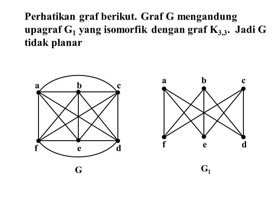 Perhatikan graf berikut. Graf G mengandung upagraf G 1 yang isomorfik dengan graf K 3,3. Jadi G tidak planar a b c f e d a b c f e d G G1G1