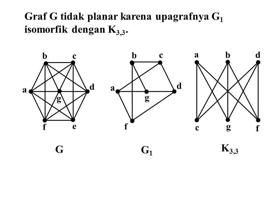 f e d b a c f a c d b g g a bd c g f Graf G tidak planar karena upagrafnya G 1 isomorfik dengan K 3,3. G G1G1 K 3,3