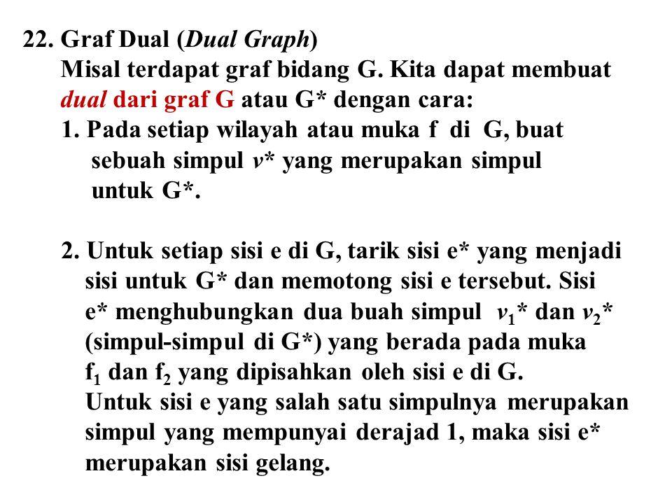 22. Graf Dual (Dual Graph) Misal terdapat graf bidang G. Kita dapat membuat dual dari graf G atau G* dengan cara: 1. Pada setiap wilayah atau muka f d
