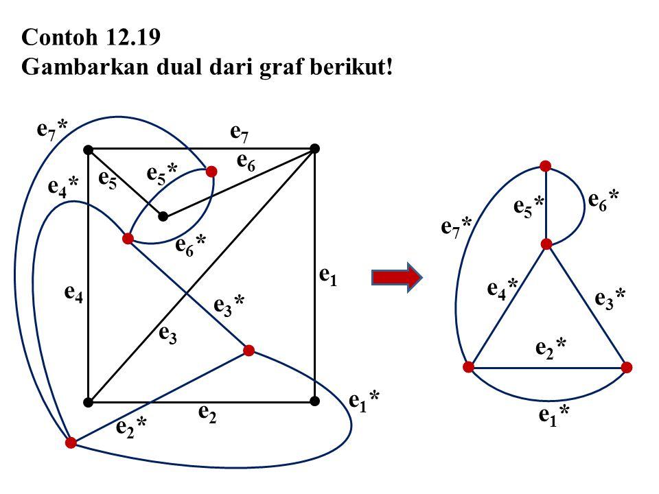 Contoh 12.19 Gambarkan dual dari graf berikut! e4e4 e1e1 e7e7 e2e2 e6e6 e5e5 e3e3 e6*e6* e5*e5* e4*e4* e7*e7* e2*e2* e1*e1* e3*e3*       e7*e7*