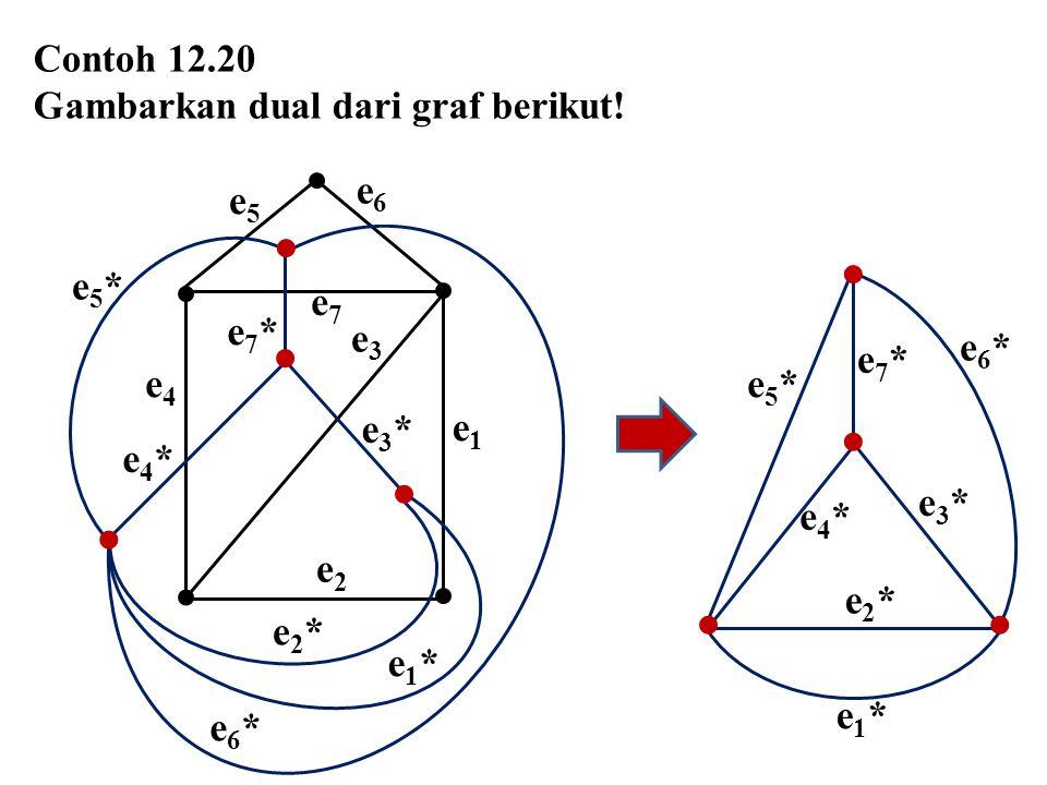 Contoh 12.20 Gambarkan dual dari graf berikut! e4e4 e1e1 e2e2 e5e5 e3e3 e6e6 e7e7 e6*e6* e7*e7* e1*e1* e2*e2* e4*e4* e5*e5* e3*e3*     e1*e1* e2*e