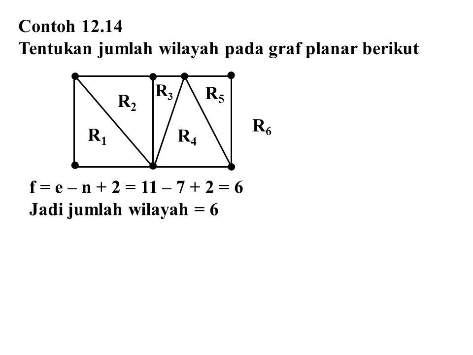 Contoh 12.14 Tentukan jumlah wilayah pada graf planar berikut f = e – n + 2 = 11 – 7 + 2 = 6 Jadi jumlah wilayah = 6  R1R1 R2R2 R3R3 R5R5 R4R4 R6R6 