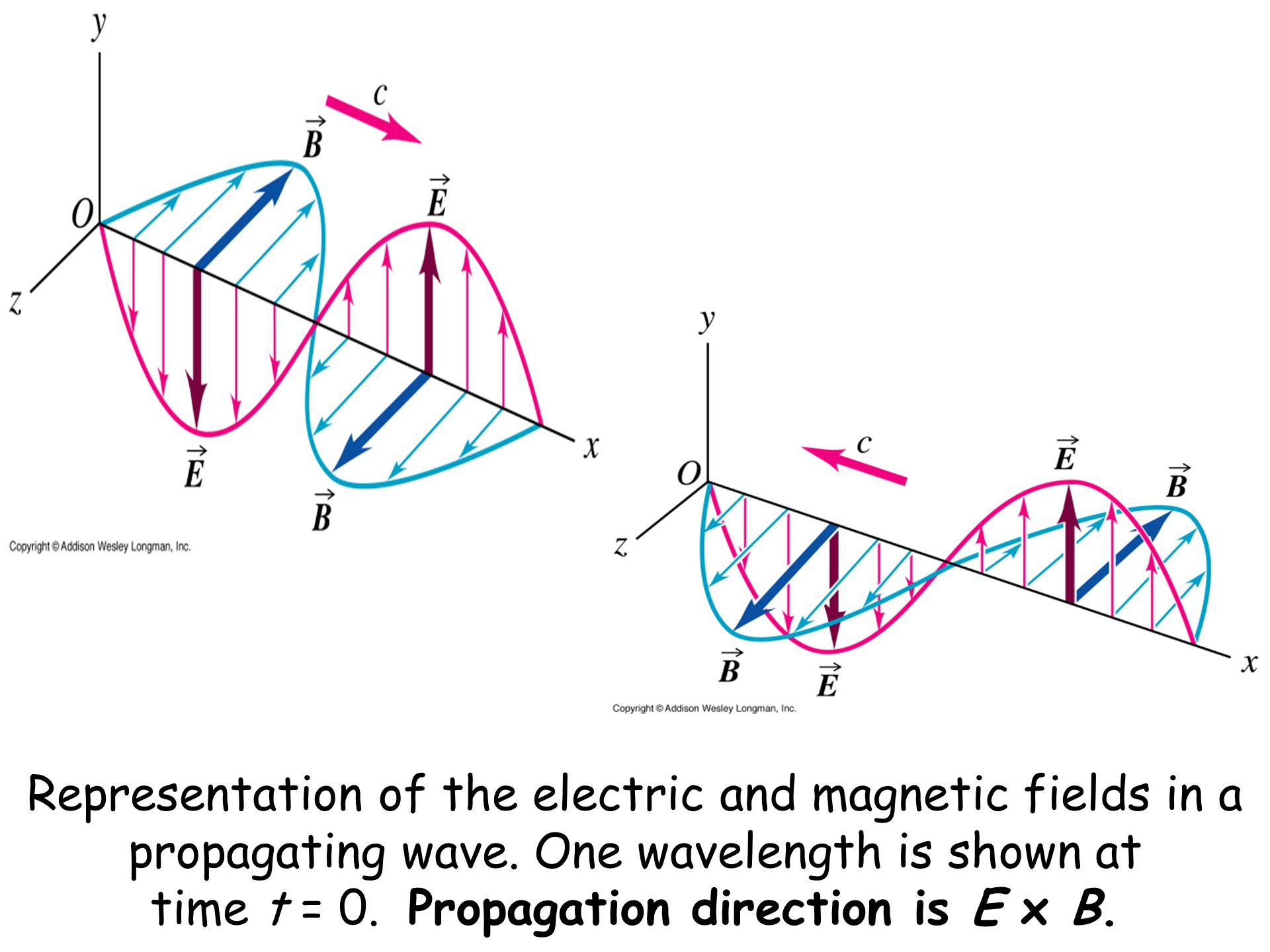Representation of the electric and magnetic fields in a propagating wave.