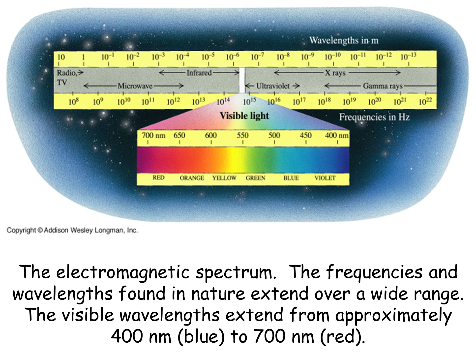 The electromagnetic spectrum. The frequencies and wavelengths found in nature extend over a wide range. The visible wavelengths extend from approximat