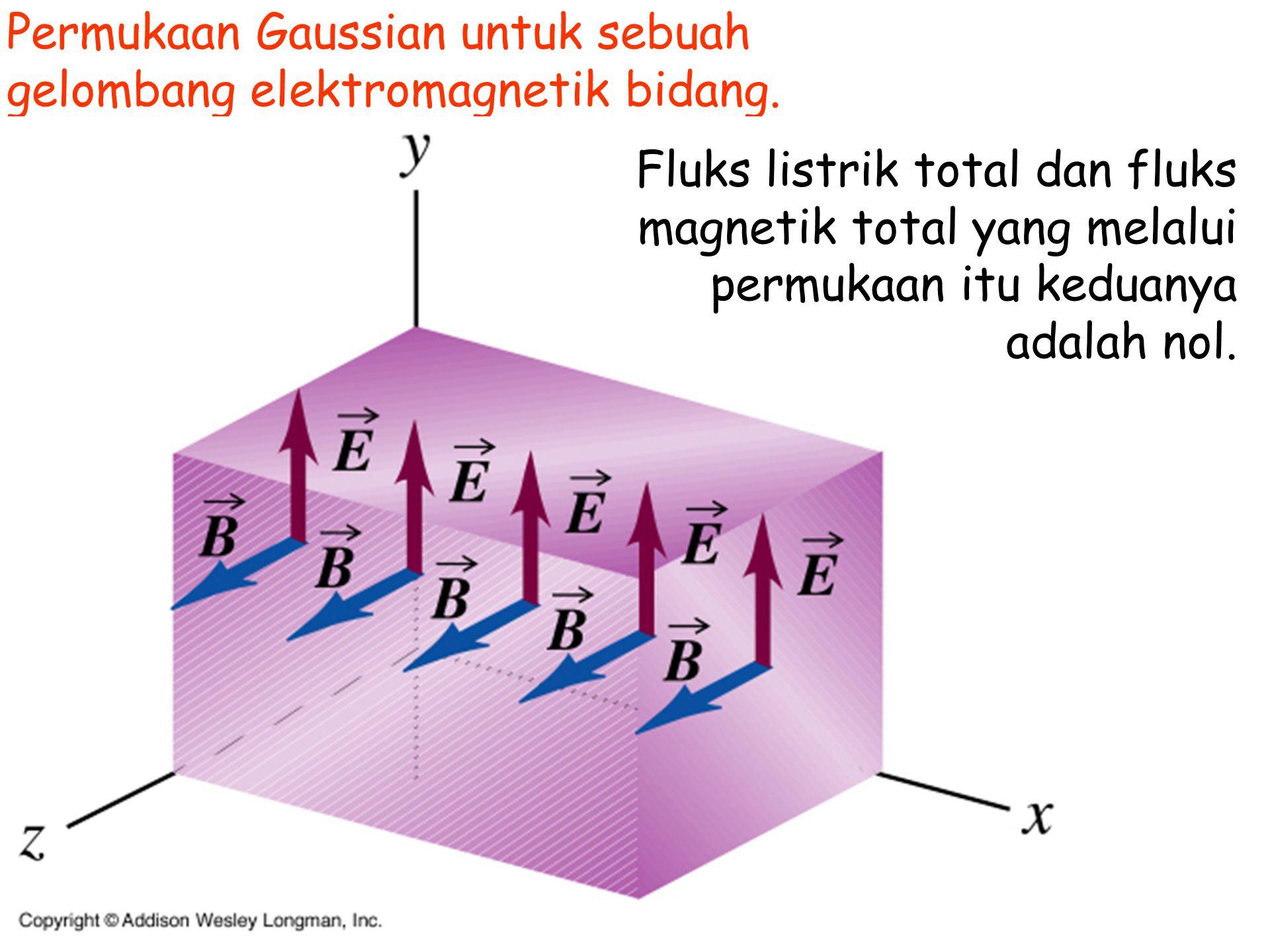 Permukaan Gaussian untuk sebuah gelombang elektromagnetik bidang.