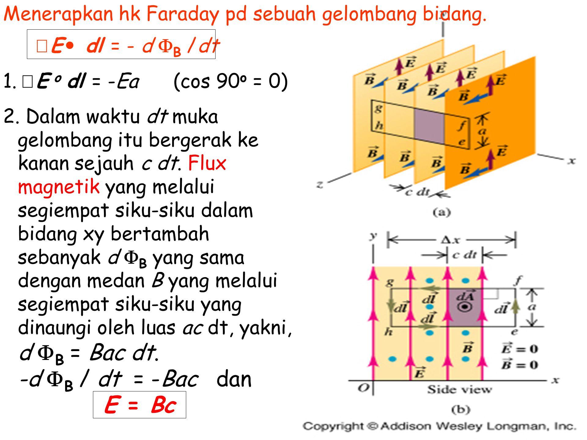 Menerapkan hk Faraday pd sebuah gelombang bidang. E dl = - d  B /dt 1.