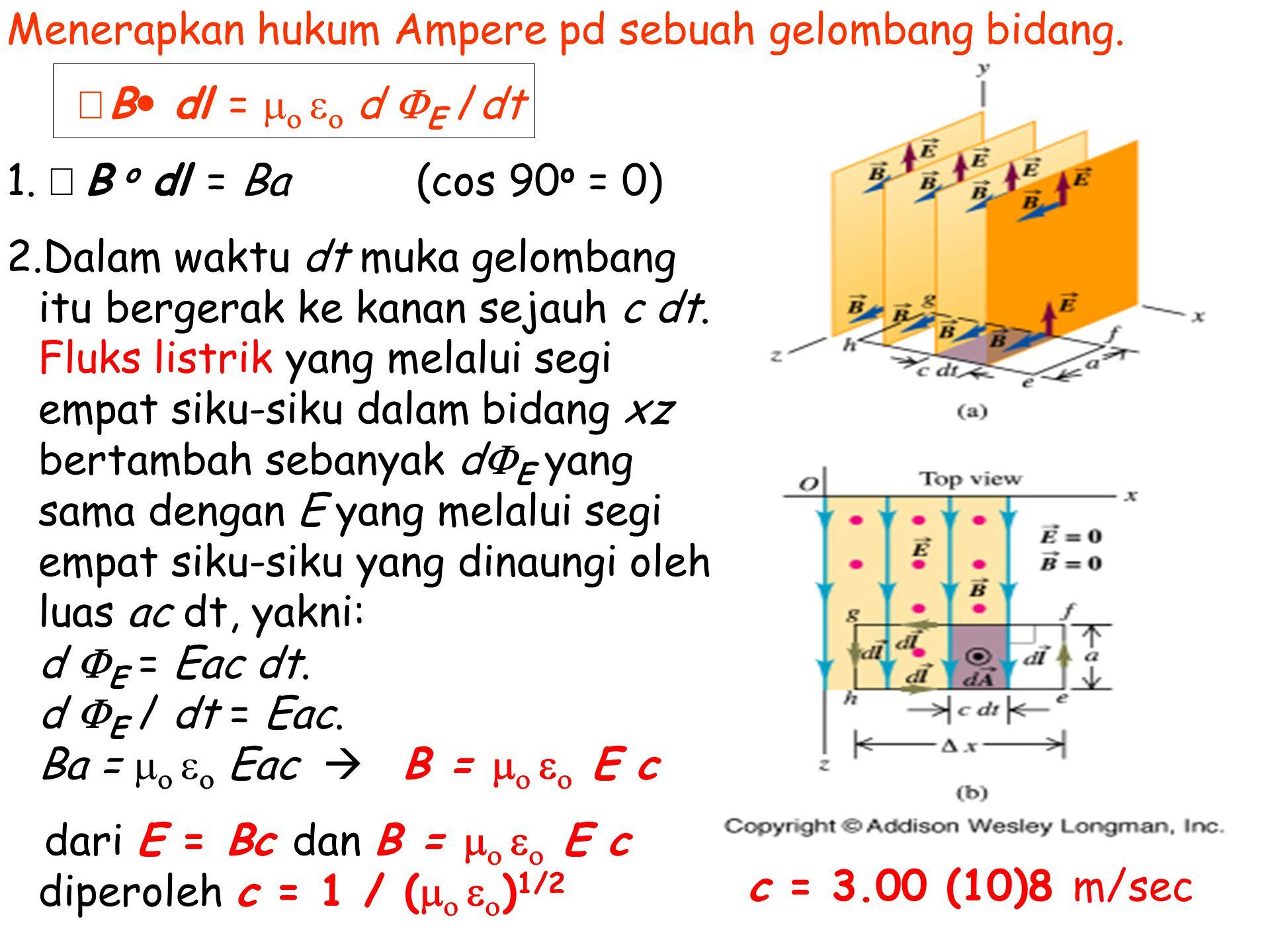 Menerapkan hukum Ampere pd sebuah gelombang bidang.
