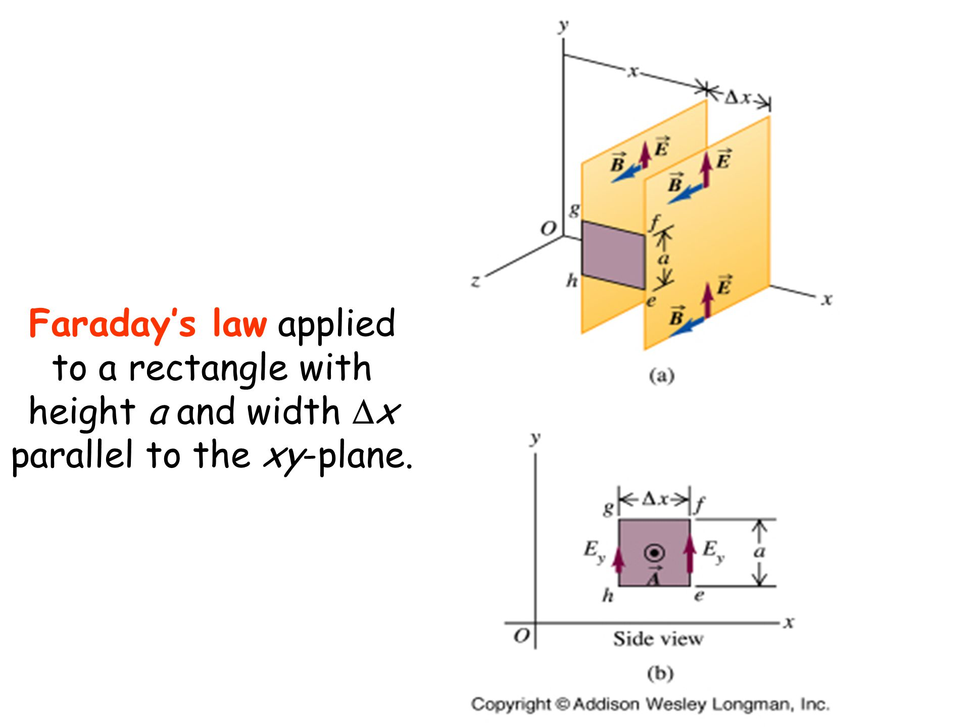Faraday's law applied to a rectangle with height a and width  x parallel to the xy-plane.