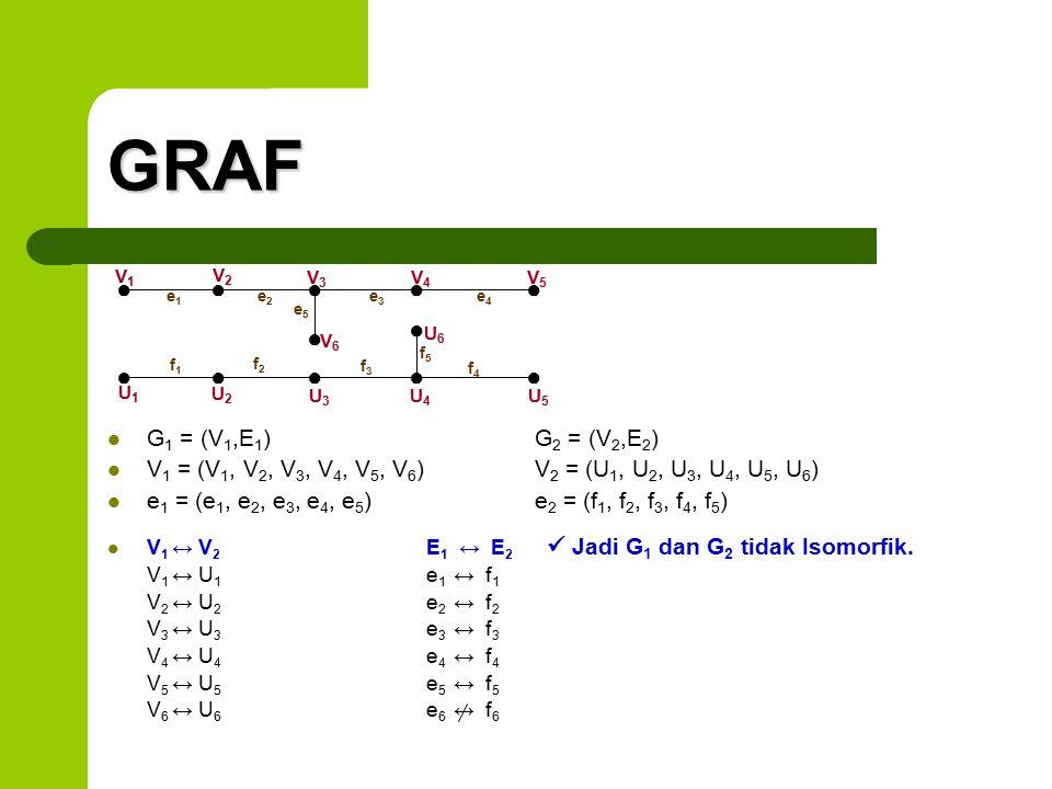 GRAF G 1 = (V 1,E 1 ) G 2 = (V 2,E 2 ) V 1 = (V 1, V 2, V 3, V 4, V 5, V 6 ) V 2 = (U 1, U 2, U 3, U 4, U 5, U 6 ) e 1 = (e 1, e 2, e 3, e 4, e 5 ) e