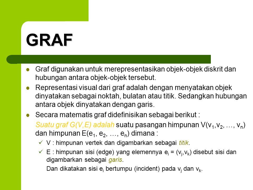 GRAF Graf digunakan untuk merepresentasikan objek-objek diskrit dan hubungan antara objek-objek tersebut. Representasi visual dari graf adalah dengan