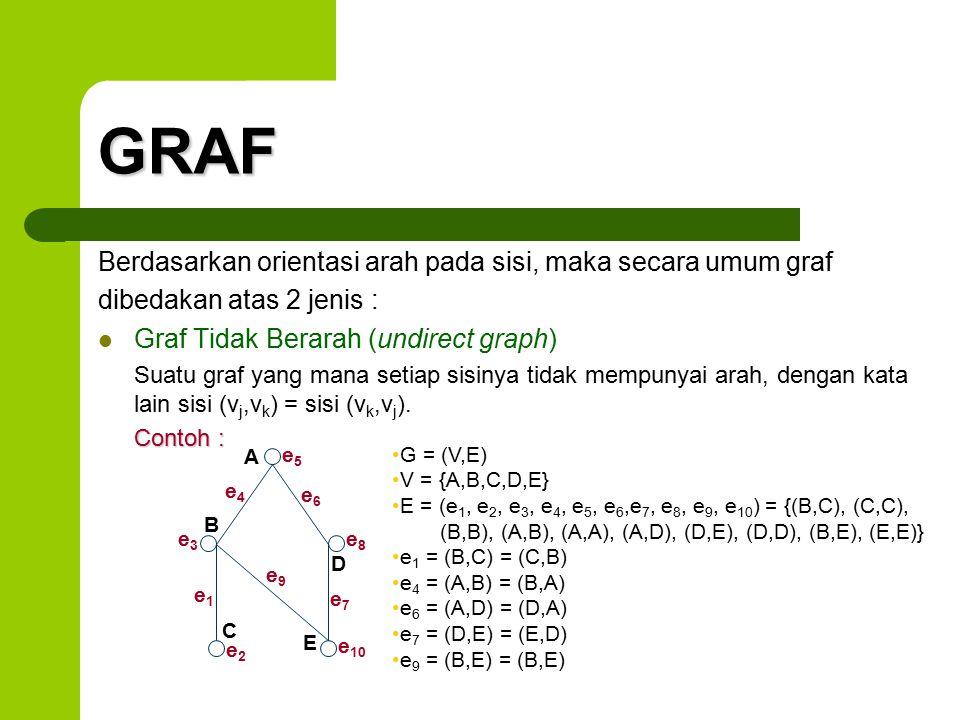 GRAF Berdasarkan orientasi arah pada sisi, maka secara umum graf dibedakan atas 2 jenis : Graf Tidak Berarah (undirect graph) Suatu graf yang mana set