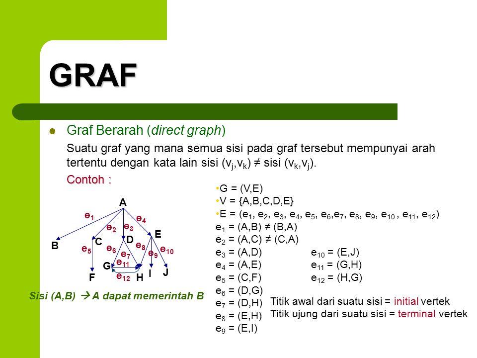 GRAF Graf Berarah (direct graph) Suatu graf yang mana semua sisi pada graf tersebut mempunyai arah tertentu dengan kata lain sisi (v j,v k ) ≠ sisi (v