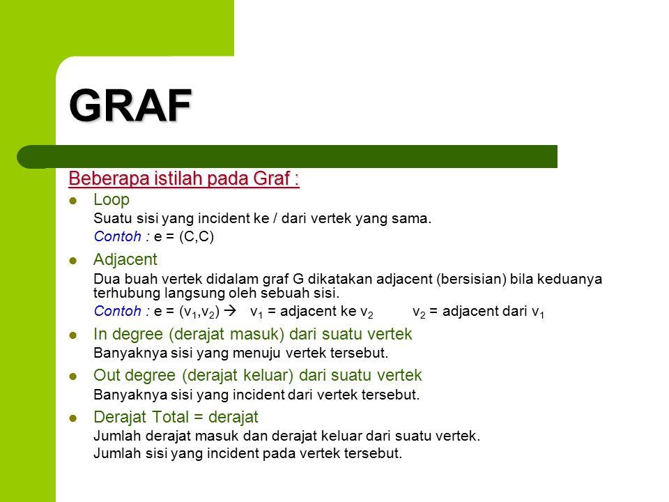 GRAF Beberapa istilah pada Graf : Loop Suatu sisi yang incident ke / dari vertek yang sama. Contoh : e = (C,C) Adjacent Dua buah vertek didalam graf G