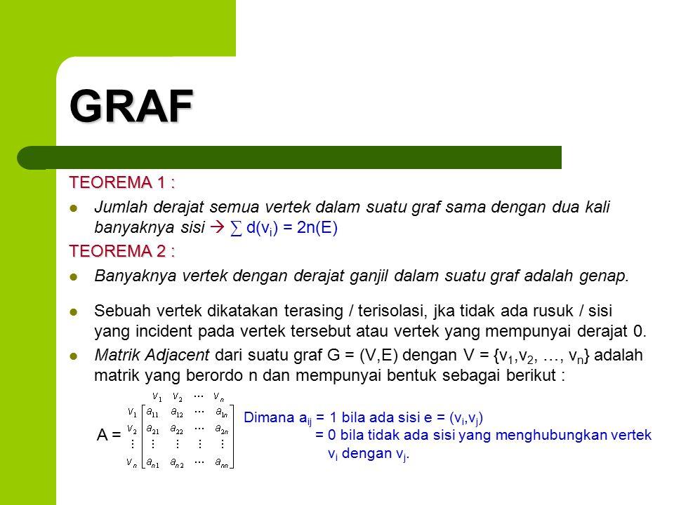 GRAF TEOREMA 1 : Jumlah derajat semua vertek dalam suatu graf sama dengan dua kali banyaknya sisi  ∑ d(v i ) = 2n(E) TEOREMA 2 : Banyaknya vertek den
