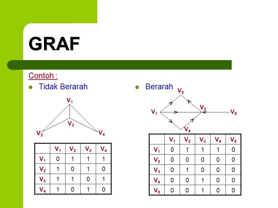GRAF Contoh : Tidak Berarah V1V1 V2V2 V3V3 V4V4 V1V1 V2V2 V3V3 V4V4 V1V1 0111 V2V2 1010 V3V3 1101 V4V4 1010 Berarah V1V1 V2V2 V3V3 V4V4 V5V5 V1V1 0111