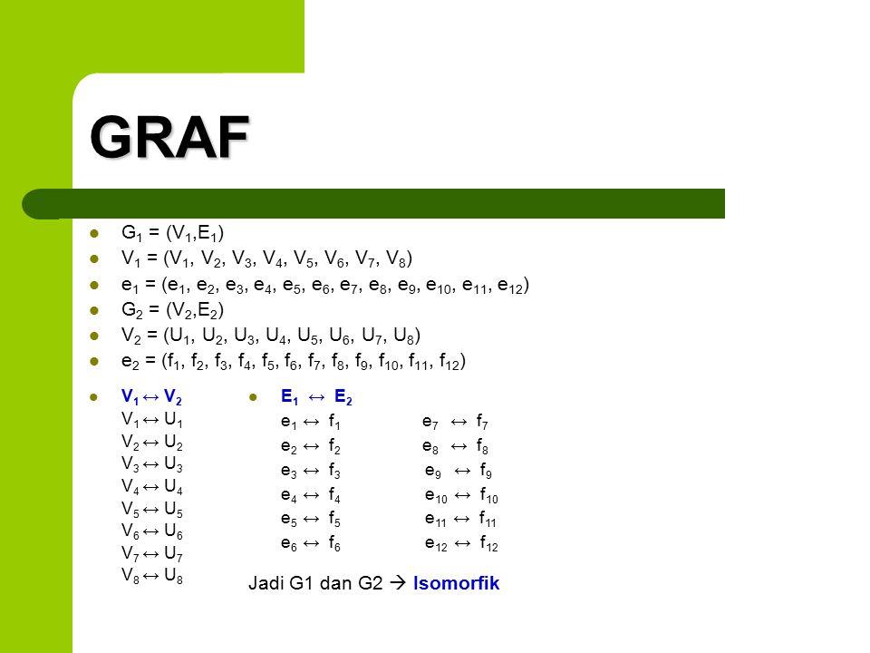 GRAF G 1 = (V 1,E 1 ) V 1 = (V 1, V 2, V 3, V 4, V 5, V 6, V 7, V 8 ) e 1 = (e 1, e 2, e 3, e 4, e 5, e 6, e 7, e 8, e 9, e 10, e 11, e 12 ) G 2 = (V