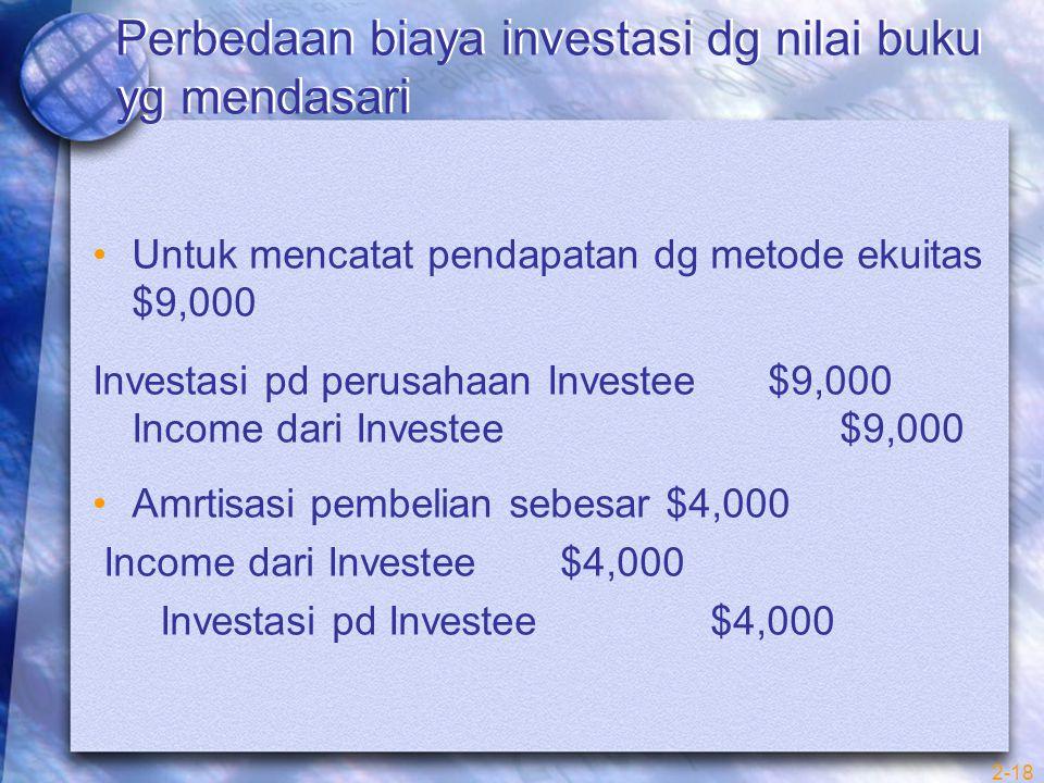 2-18 Perbedaan biaya investasi dg nilai buku yg mendasari Untuk mencatat pendapatan dg metode ekuitas $9,000 Investasi pd perusahaan Investee $9,000 Income dari Investee $9,000 Amrtisasi pembelian sebesar $4,000 Income dari Investee $4,000 Investasi pd Investee $4,000