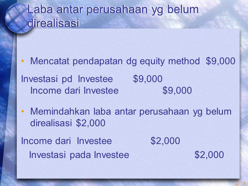 2-19 Laba antar perusahaan yg belum direalisasi Mencatat pendapatan dg equity method $9,000 Investasi pd Investee $9,000 Income dari Investee $9,000 Memindahkan laba antar perusahaan yg belum direalisasi $2,000 Income dari Investee $2,000 Investasi pada Investee $2,000