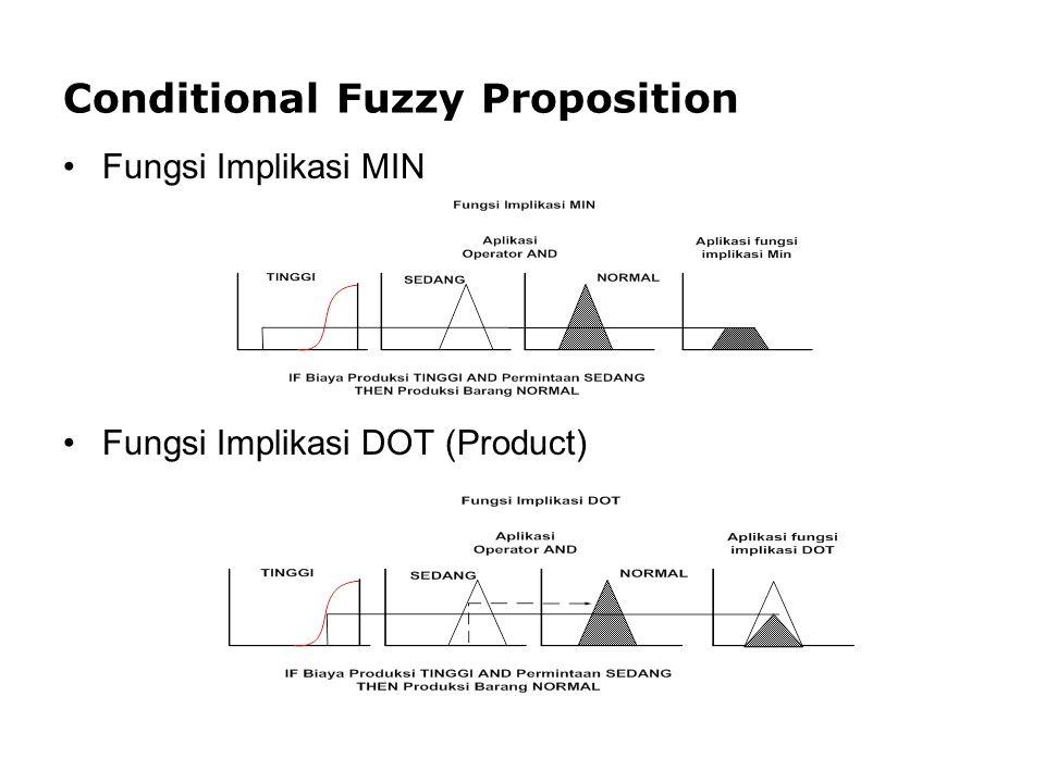 Conditional Fuzzy Proposition Fungsi Implikasi MIN Fungsi Implikasi DOT (Product)