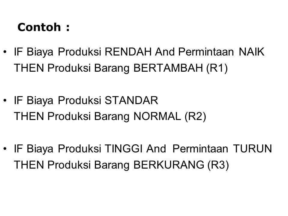 Contoh : IF Biaya Produksi RENDAH And Permintaan NAIK THEN Produksi Barang BERTAMBAH (R1) IF Biaya Produksi STANDAR THEN Produksi Barang NORMAL (R2) I