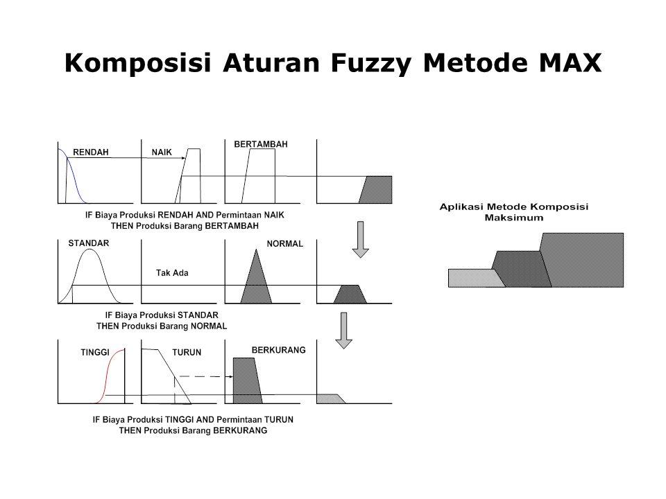 Defuzzifikasi Input dari himpunan fuzzy yang diperoleh dari komposisi aturan-aturan fuzzy Output merupakan suatu bilangan pada domain himpunan fuzzy tersebut Contoh :
