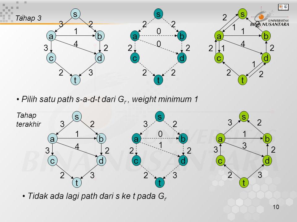 9 s ab cd t 23 4 1 23 23 s ab cd t 20 0 0 20 02 s ab cd t 23 4 1 23 2 2 1 Tahap 2 Lanjutan tahap 2 : 2.Update aliran G f 3.Update G r : –Update weight edge searah aliran terakhir G r = G - G f –Tambahkan edge yang berlawanan dgn aliran terakhir Tahap 3: 1.Pilih path s-a-c-t dari G r, weight minimum 2