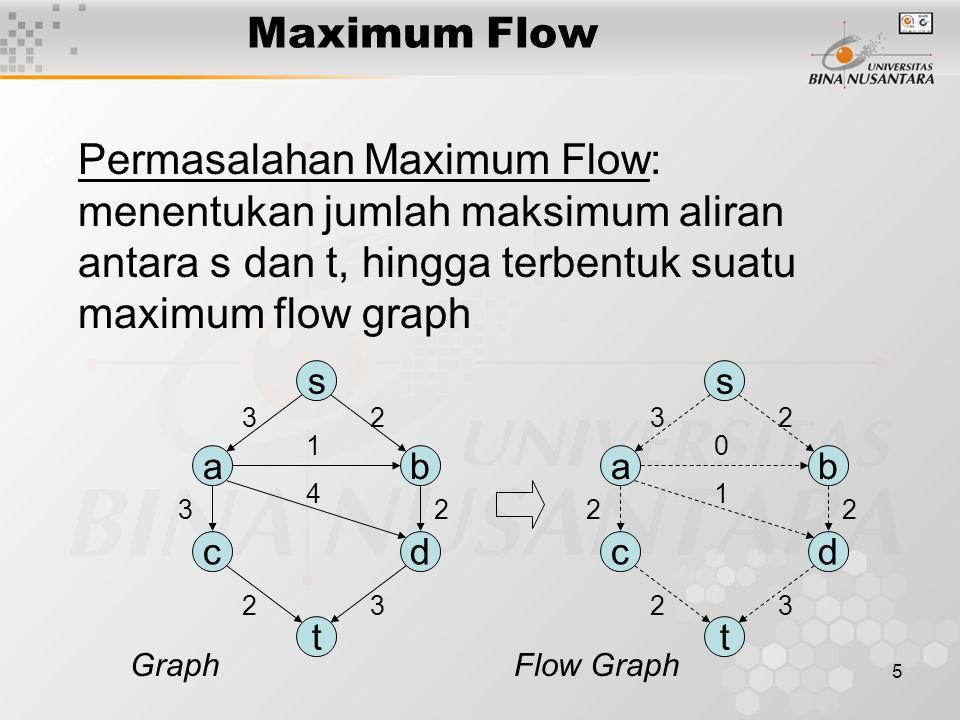 5 Maximum Flow Permasalahan Maximum Flow: menentukan jumlah maksimum aliran antara s dan t, hingga terbentuk suatu maximum flow graph s ab cd t 23 4 1 23 23 s ab cd t 23 1 0 22 23 GraphFlow Graph