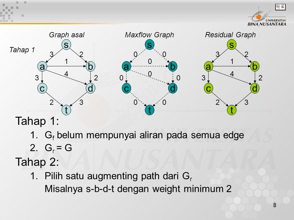 7 Tahap 1: G f belum mempunyai aliran pada semua edge G r = G Algoritma Maximum Flow (2) Tahap 2 dan seterusnya: Cari augmenting path dari s ke t pada G r.