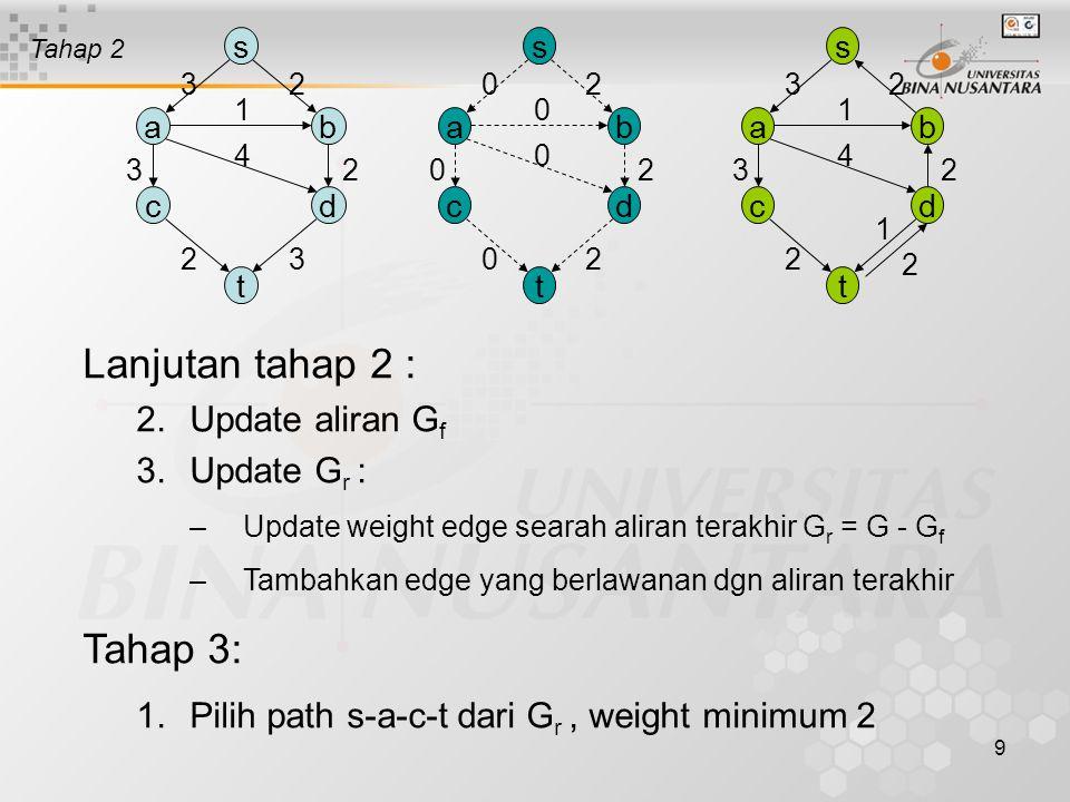 8 Graph asalMaxflow GraphResidual Graph s ab cd t 23 4 1 23 23 s ab cd t 00 0 0 00 00 s ab cd t 23 4 1 23 23 Tahap 1 Tahap 1: 1.G f belum mempunyai aliran pada semua edge 2.G r = G Tahap 2: 1.Pilih satu augmenting path dari G r Misalnya s-b-d-t dengan weight minimum 2